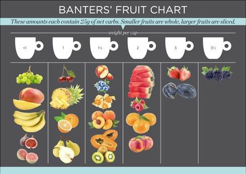 Bantingfruitchart