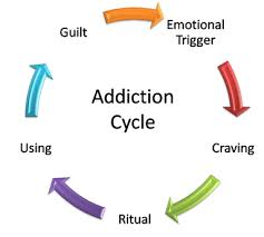 addiction-cycle2